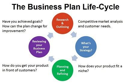 Set up a company business plan